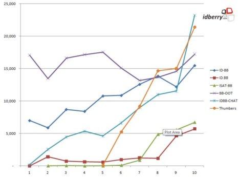 jumlah pengguna milis blackberry di indonesia meningkat